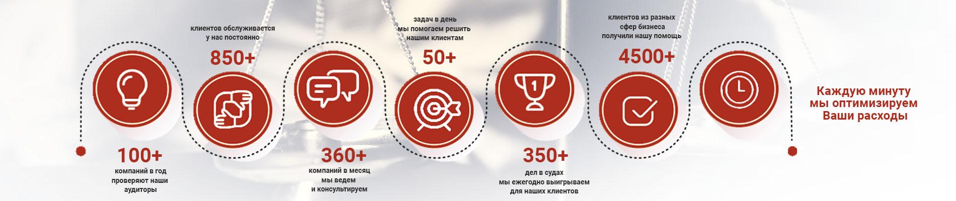 Кадровое сопровождение в Москве